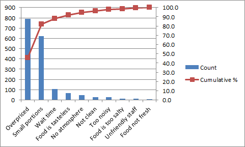 Fig. 1:  sample Pareto Diagram from excel-easy.com