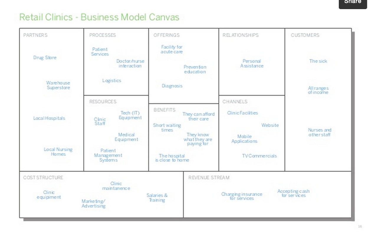 business model innovation case studies