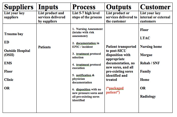 Figure 2:  Sample SIPOC diagram from a previous project.