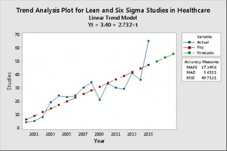 Did You Know Lean & Six Sigma Studies...