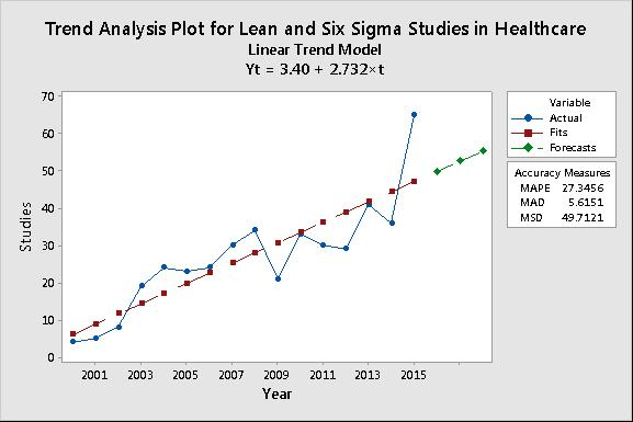 Did You Know Lean & Six Sigma Studies In Healthcare Are On The Rise?